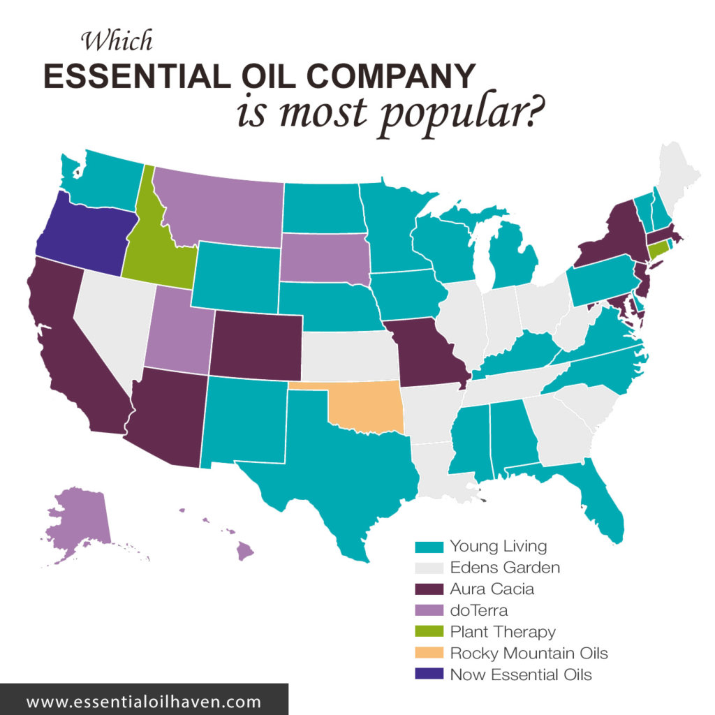 popular essential oil brands
