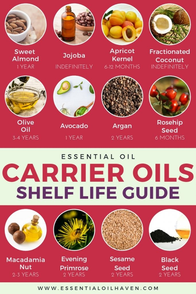 Essential Oils Carrier Oils Shelf Life Guide